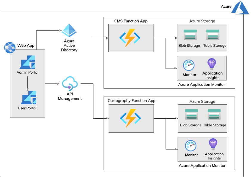 Sway-ATC- Archiecture - Azure Infrastructure